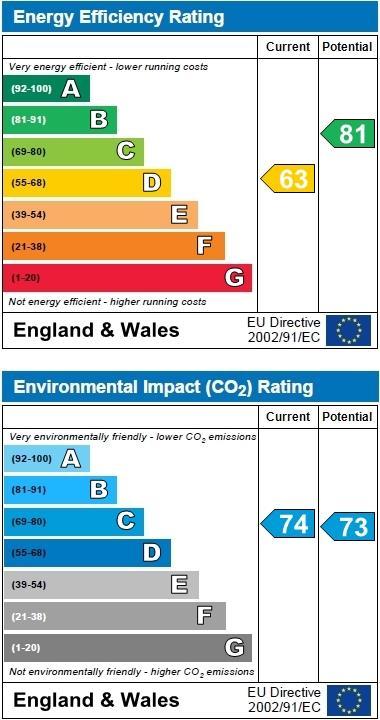 EPC Graph for Talisman Street, Hitchin, Hertfordshire