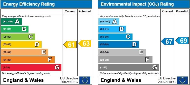 EPC Graph for Lords Wood, Welwyn Garden City