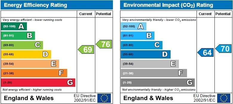 EPC Graph for Wilson Close, Stevenage, Hertfordshire, SG1