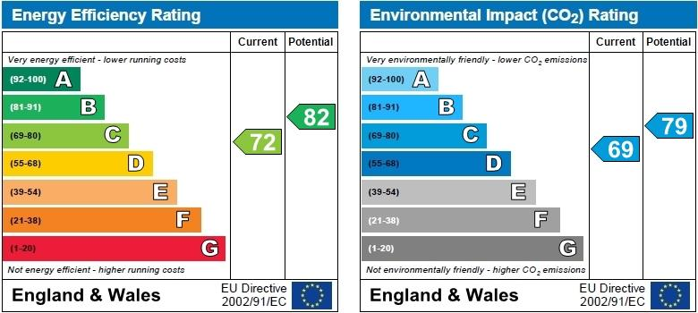 EPC Graph for Woodland Drive, St Albans, Hertfordshire