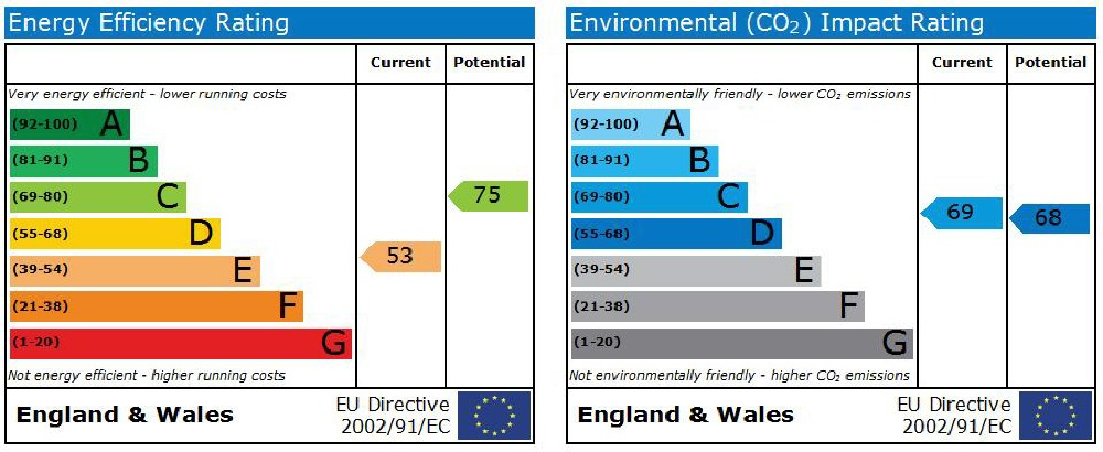 EPC Graph for Severn Road, Gloucester Docks