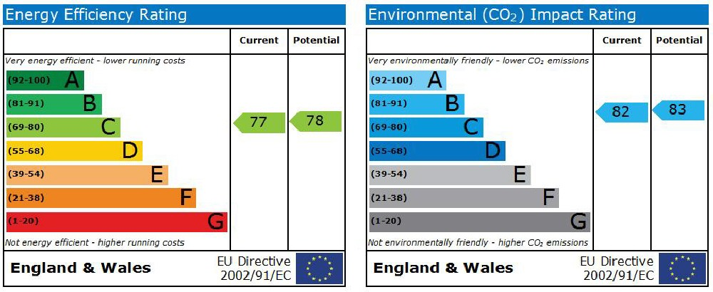 EPC Graph for Southgate Street, Gloucester