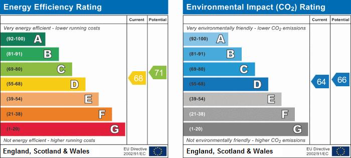 EPC Graph for Ennismore Avenue, Chiswick
