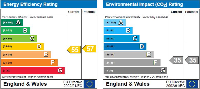 EPC Graph for Stamford Court, Goldhawk Road