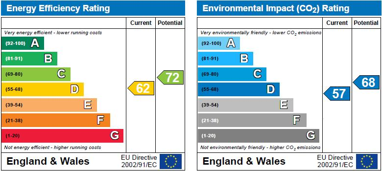 EPC Graph for Aylmer Road, London