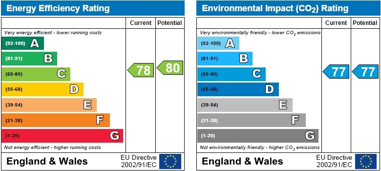 EPC Graph for Chiswick High Road, Chiswick