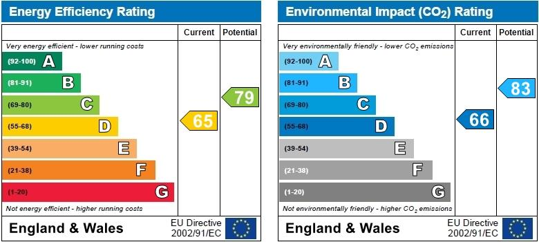 EPC Graph for Basing Way, Finchley, London, N3