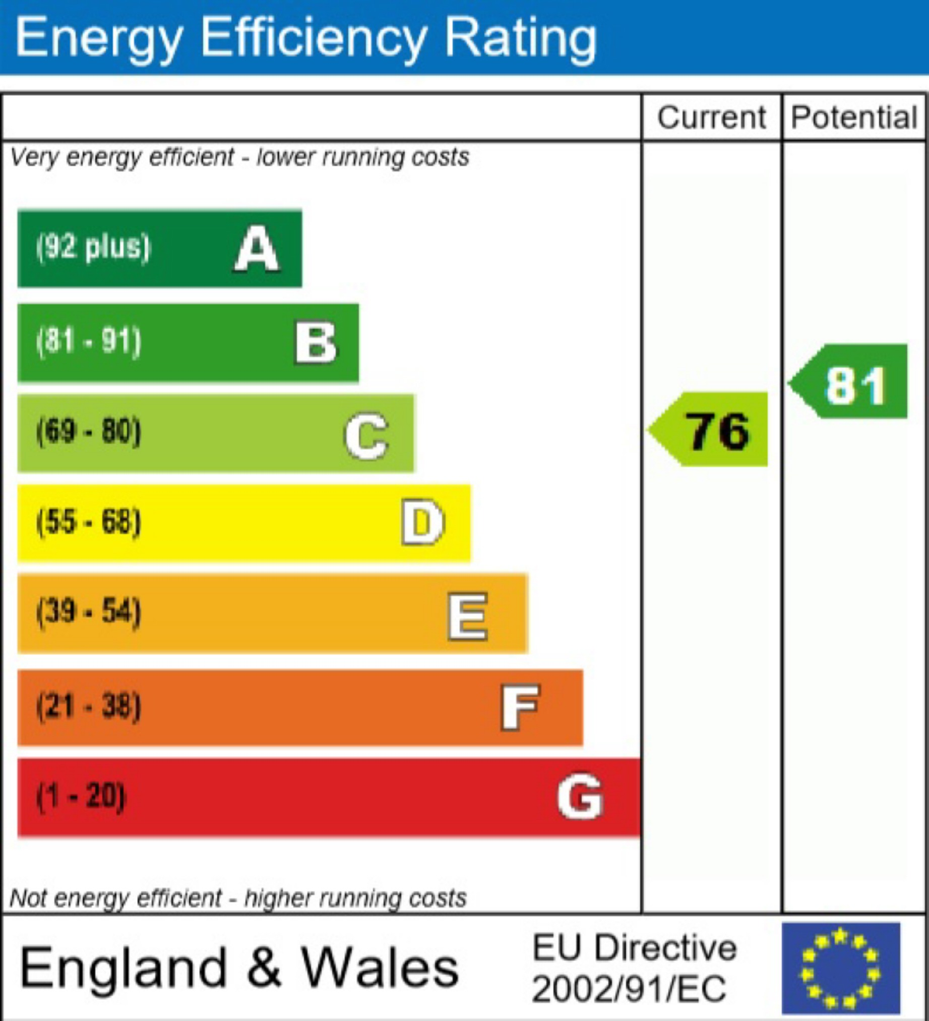 EPC Graph for Puddingstone Drive, St Albans, Hertfordshire