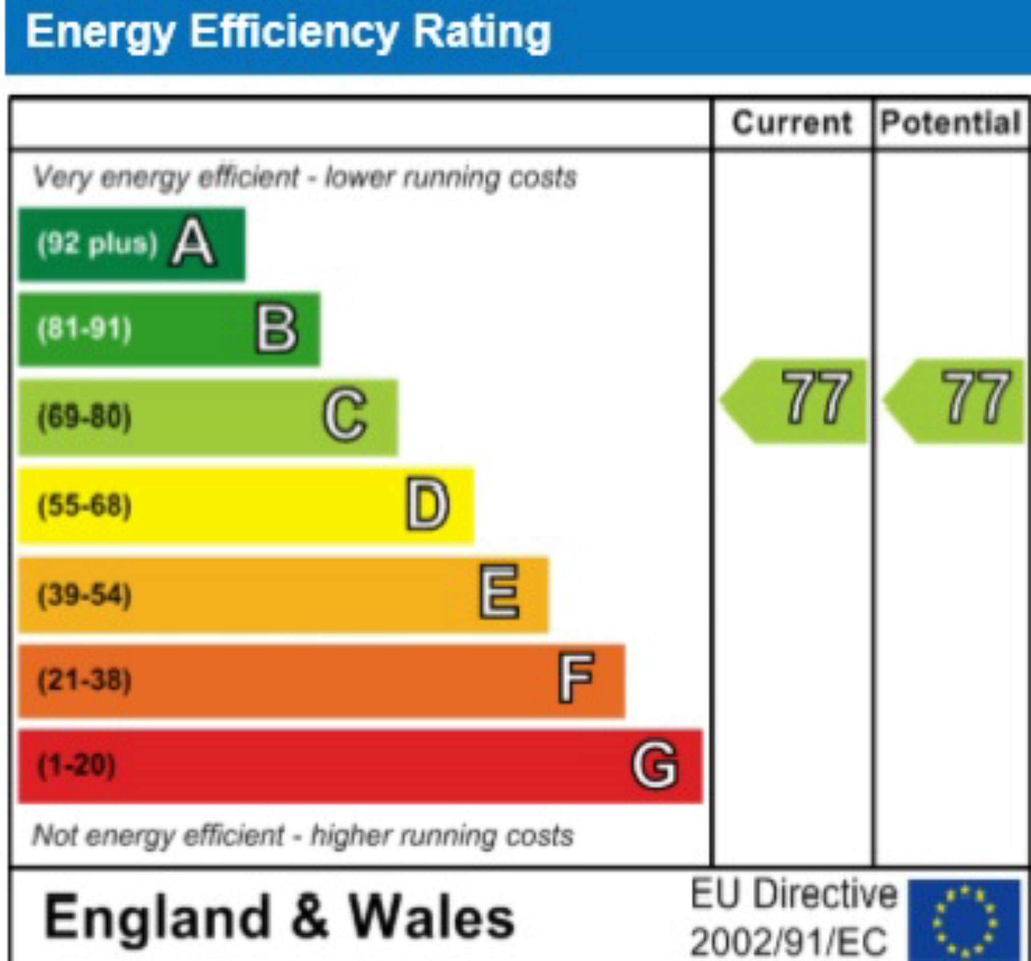 EPC Graph for Beaconsfield Road, St Albans, Hertfordshire