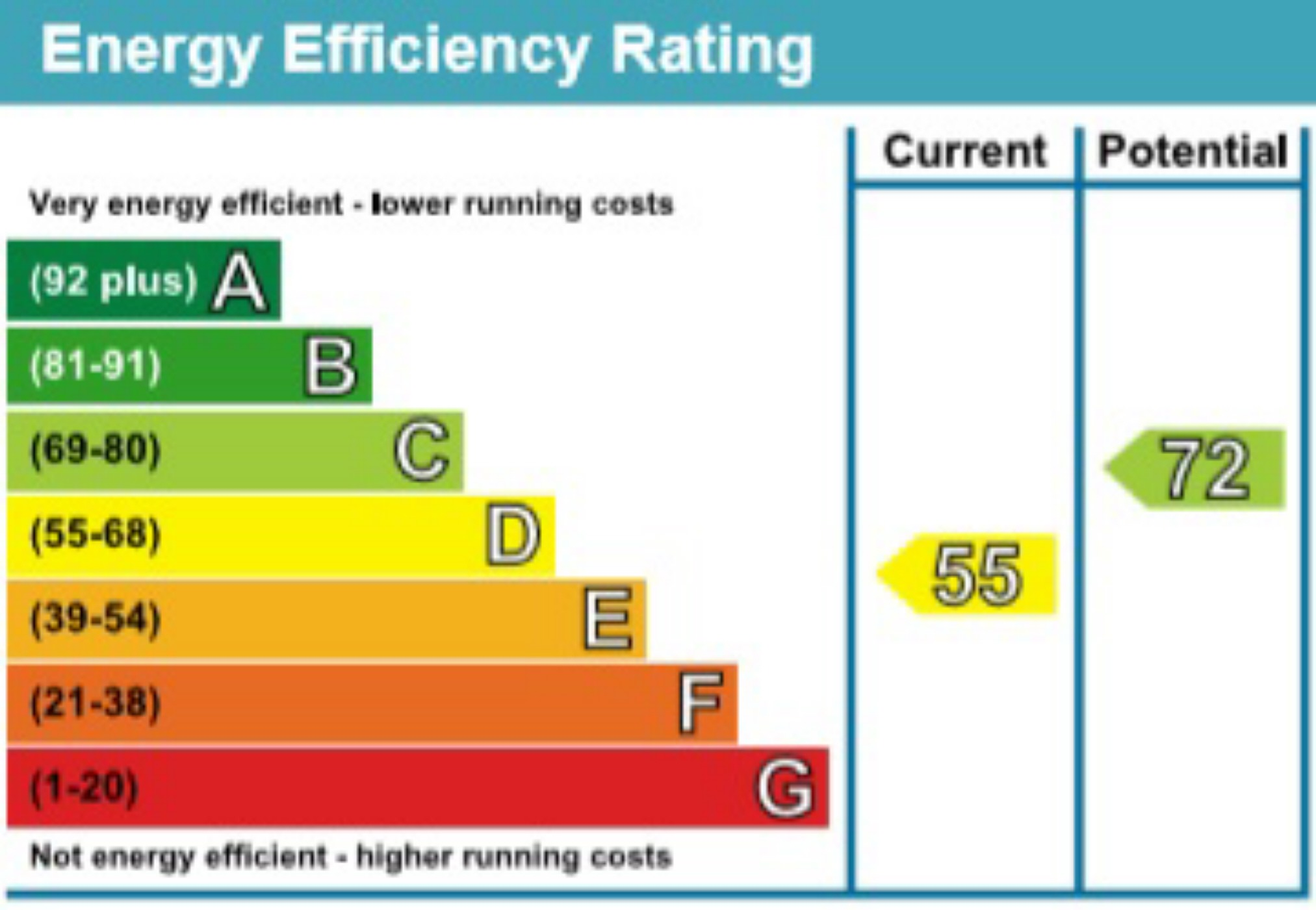EPC Graph for Darwin Close, St Albans, Hertfordshire