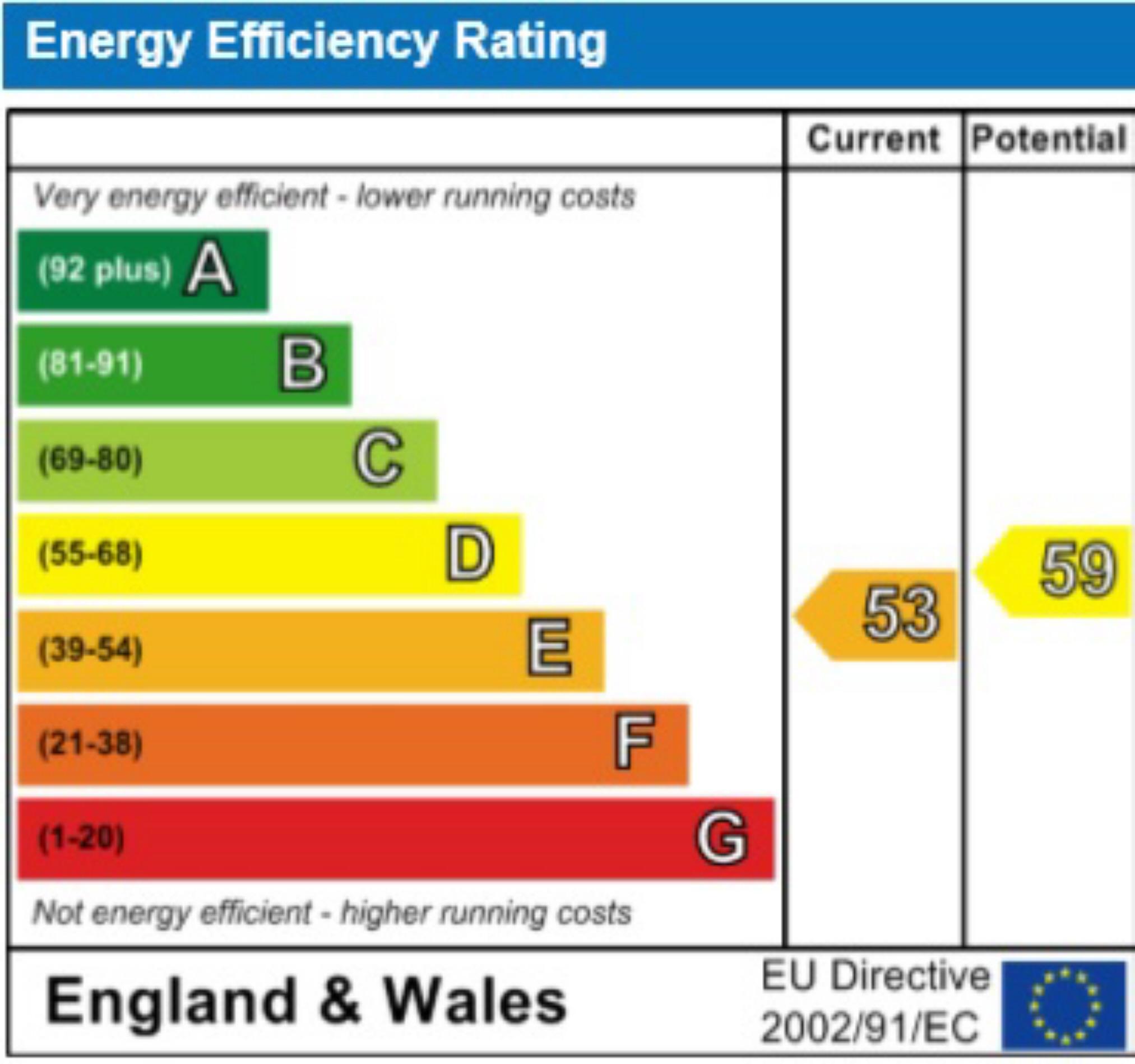 EPC Graph for Cottonmill Lane, St Albans, Hertfordshire