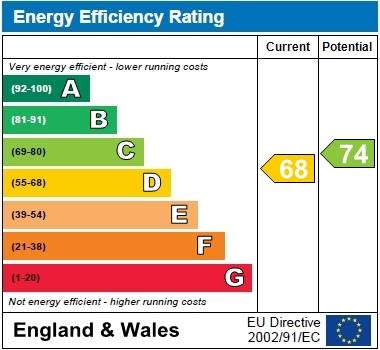 EPC Graph for Knowles Close, Yiewsley, Middlesex, UB7