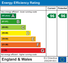 EPC for East Cliff, Southgate, Swansea