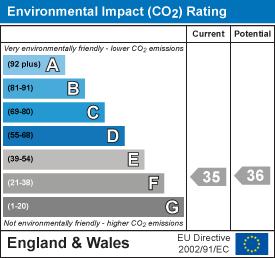 Enviromental Impact>
