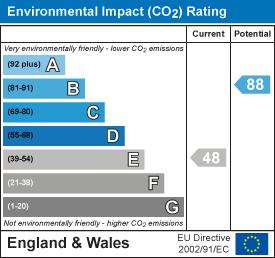 EPC Graph for Kempley, Dymock, Gloucestershire