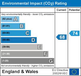 EPC Graph for Swale Close, Stevenage, Hertfordshire, SG1