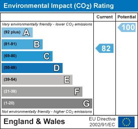 EPC Graph for The Green, Gloucester