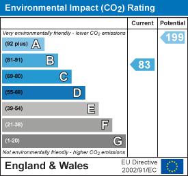 EPC Graph for Stephenson Mews, Stevenage, Hertfordshire, SG2