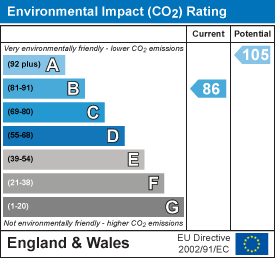 EPC Graph for Standish Gate, Standish, Gloucestershire