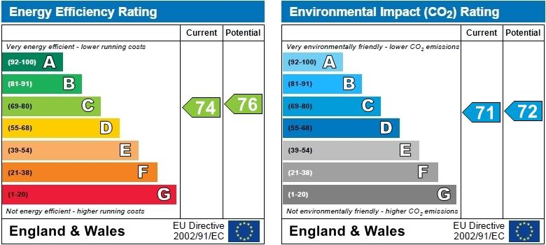 EPC Graph for Greensward House, Chelsea, London, SW6