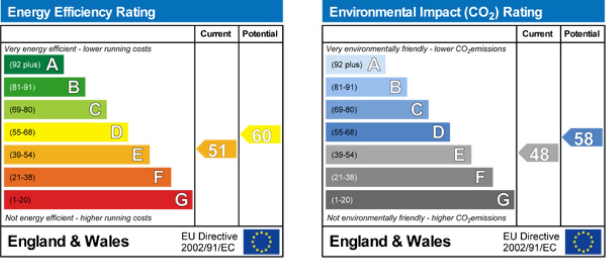 EPC Graph for Cranbury Road, Fulham, London, SW6