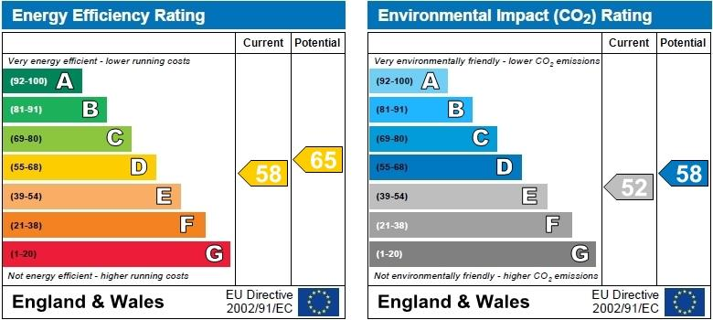 EPC Graph for Tynemouth Street, Fulham, London, SW6