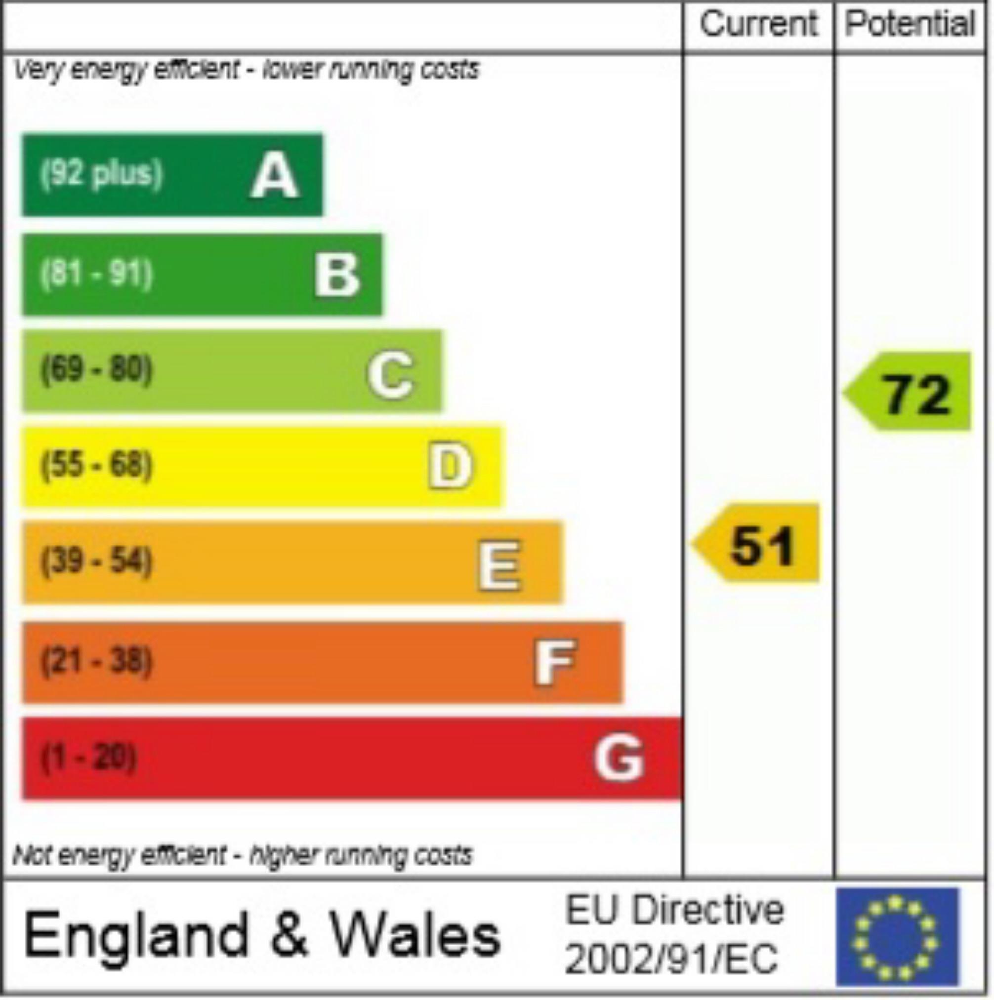 EPC Graph for Broadstone Road, Harpenden, Hertfordshire