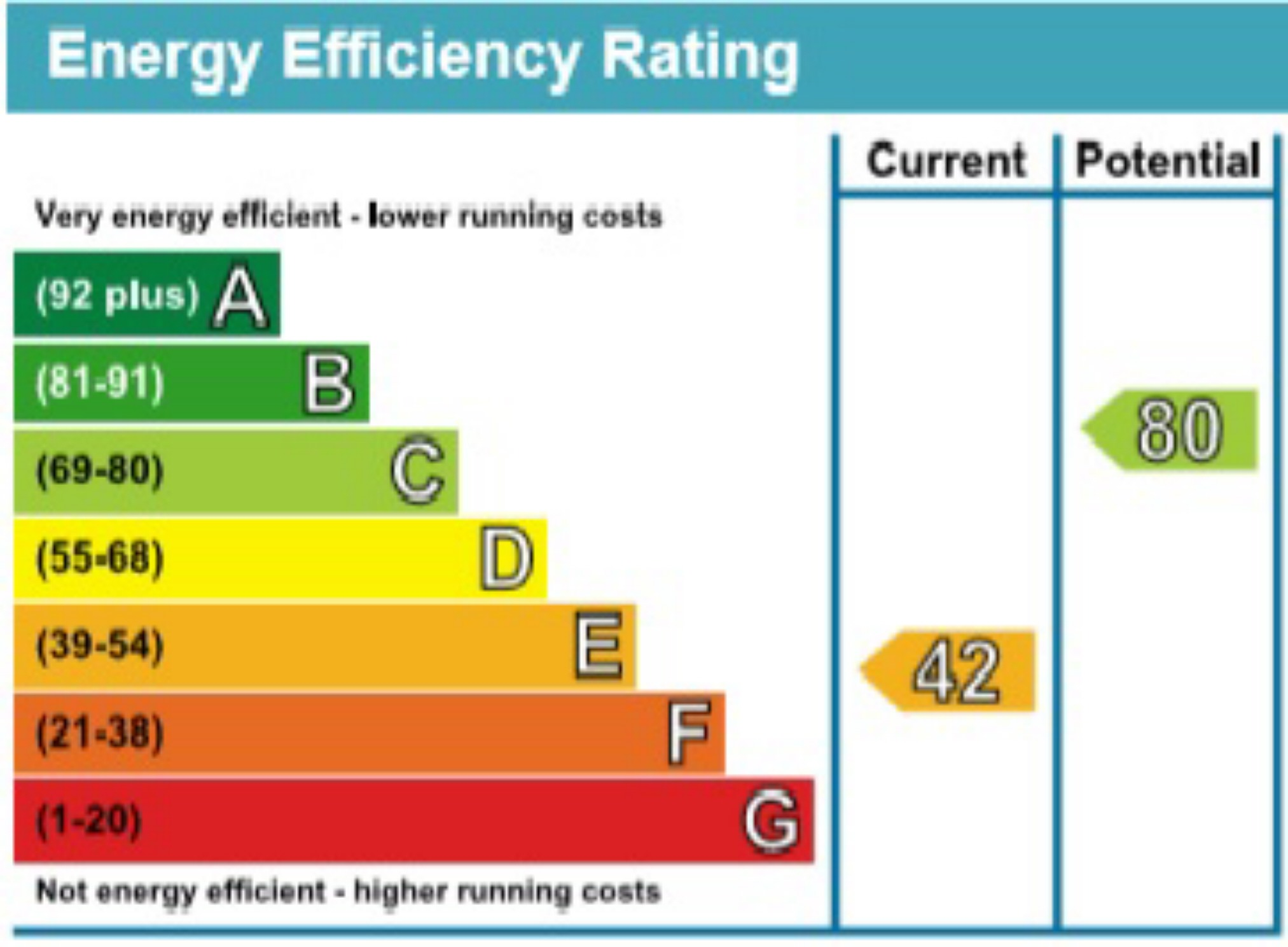 EPC Graph for Nursery Cottages, St. Albans, Hertfordshire