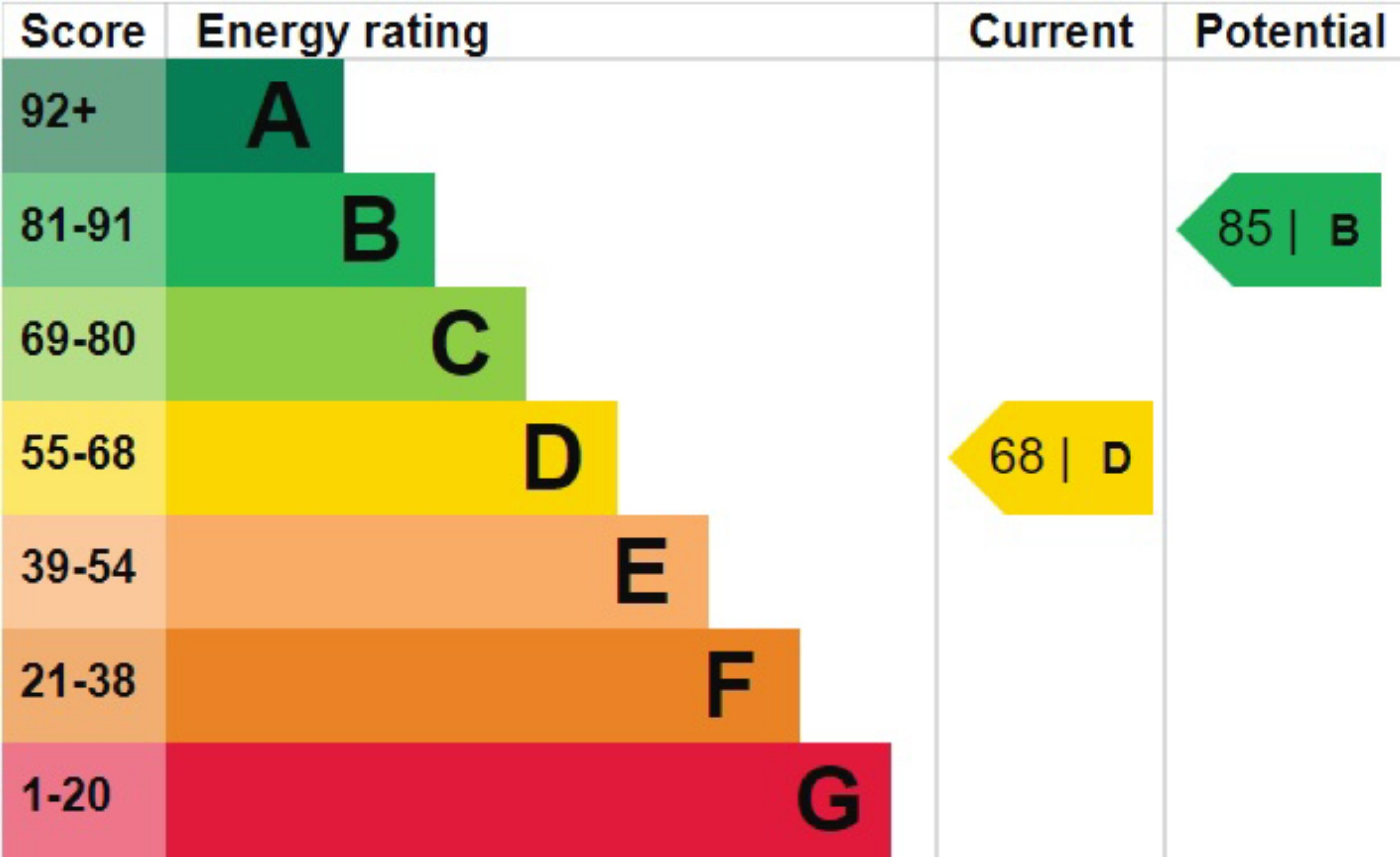 EPC Graph for Watford Road, St Albans, Hertfordshire