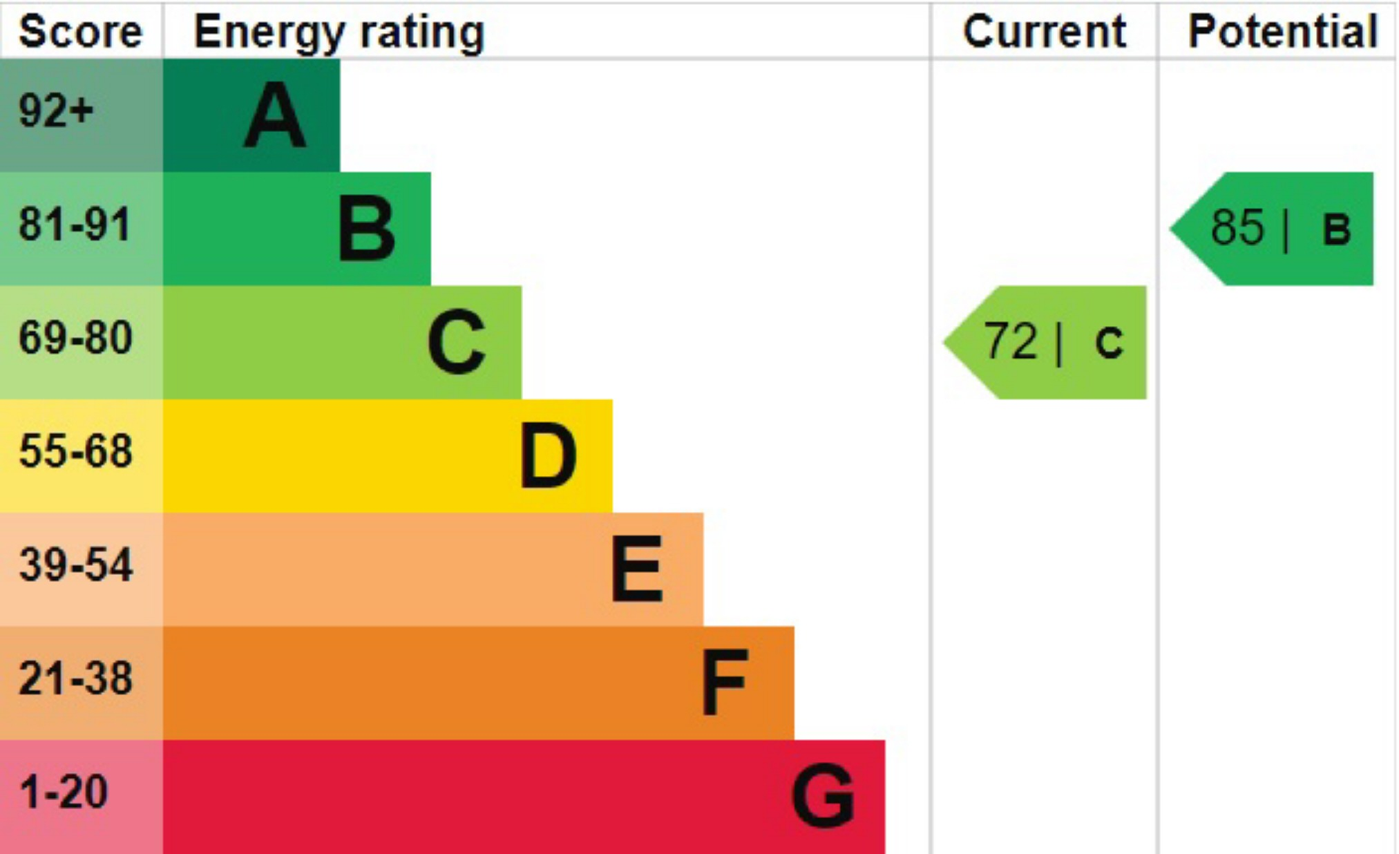 EPC Graph for Coleswood Road, Harpenden, Hertfordshire