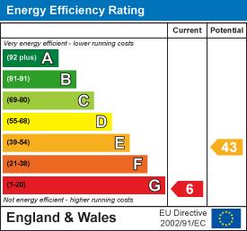 Energy Performance Certificate for Forge Lane, Horsham