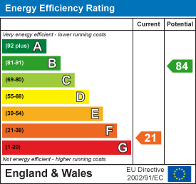 energy efficiency rating for Newmarket Road, Cambridge