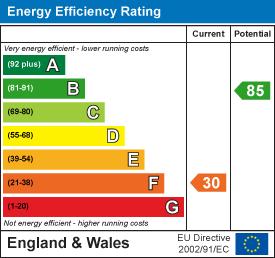 EPC Graph for Hawthorn Close, Woodborough, Nottinghamshire, NG14 6BZ