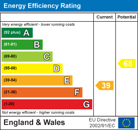 Energy Performance Certificate for Station Road, Cowfold Horsham