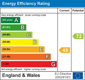 energy efficiency rating for Milton Road, Cambridge