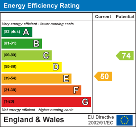 Energy efficiency chart