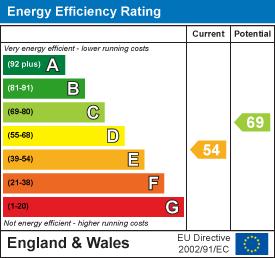 54 of 69 Energy Efficiency Score