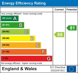69 of 81 Energy Efficiency Score