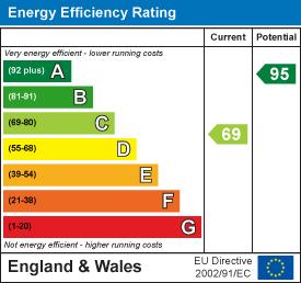 Energy efficiency chart