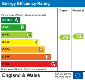 Energy Performance Certificate for Swann Way, Horsham