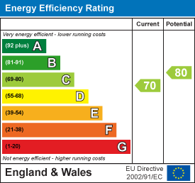 energy efficiency rating for Hall Drive, Hardwick, Cambridge
