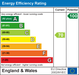 energy efficiency rating for Granhams Close, Great Shelford, Cambridge