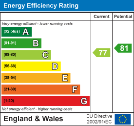 Energy Performance Certificate for Park Place, Horsham