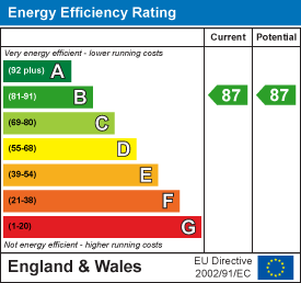 energy efficiency rating for Hills Road, Cambridge