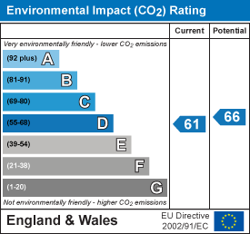 energy efficiency rating for Burling Court, Cambridge