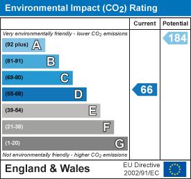 EPC Graph for Kestrel Close, Stevenage, Herts, SG2