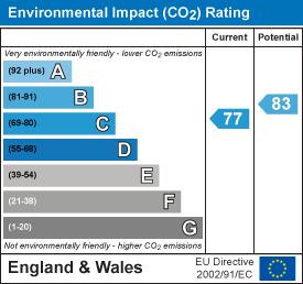 Energy Performance Certificate for Abbotsbury Court, Horsham