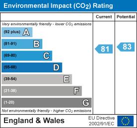 Energy Performance Certificate for Barrington Road, Horsham